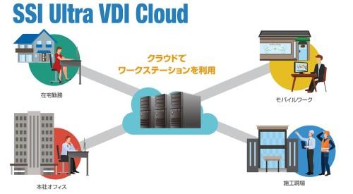 在宅やモバイルワークでも、オフィスや現場と変わらない業務が行える「SSI Ultra VDI Cloud」のイメージ