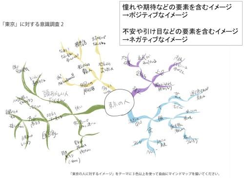 マインドマップを利用して東京に対するイメージをまとめた