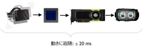 VR酔いを防ぐためには、HMDの動きと表示画像の時間差を0.02秒以内にする必要がある