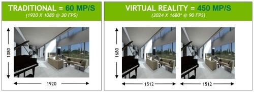 BIM/CIMのウオークスルーをハイビジョン仕様のディスプレー(1920×1080画素)で毎秒30フレームで行うと毎秒6000万画素の表示速度だが、VRの場合はより高密度の画面(1512×2)が2面と毎秒90フレームの表示が求められ、毎秒4億5000万画素の表示速度が求められる