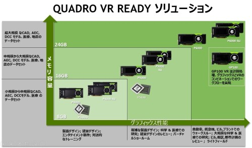 NVIDIA VR Readyのグラフィックボード。メモリー容量とグラフィック性能によってエントリー機種からハイエンド機種までが用意されている