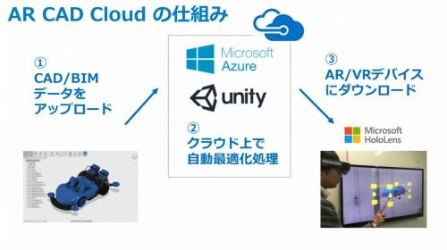 BIMモデルをHoloLens用に簡単に変換できるAR CAD Cloud for BIMの仕組み
