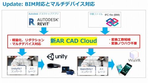 別なノウハウがなくても、RevitやIFC形式のBIMモデルデータをHoloLensなどのMR、AR/VRデバイスで利用できる「AR CAD Cloud for BIM」