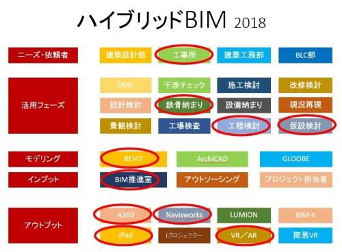 ハイブリッドBIMのメニュー。活用フェーズにおける課題、モデリングソフト、アウトプットの形式などを、初期段階で具体的にイメージできるようにしている