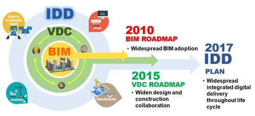 BIMからIDDへとさらなる生産性向上を目指すシンガポール(資料: BCA)