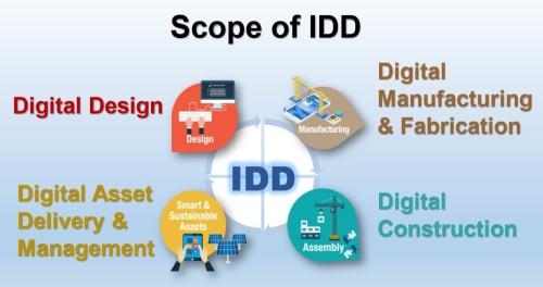 IDDのイメージ。デジタルによる設計から工場でのプレハブ化、施工、施設管理を統合し、生産性向上を図る(資料:BCA)