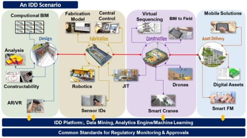 IDDのシナリオ。パラメトリックデザインやロボット、ドローン、スマートFMなどが連携する(資料:BCA)