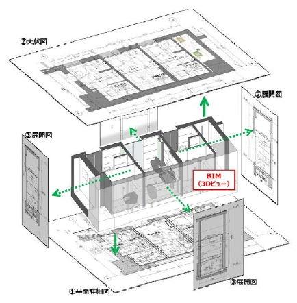 T-REXアドインツールを使って、RevitのBIMモデルから様々な施工図を自動作成するイメージ