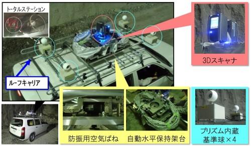 ワゴン車の屋根上に搭載されたFocus3Dや自動水平保持金具など
