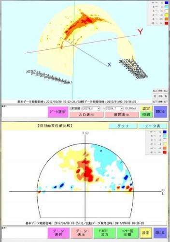 過去の点群データと比較することで、トンネル内壁の変位(上)や切羽面の変位(下)も面的に把握できる