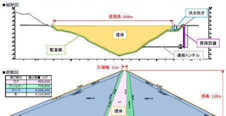 小石原川ダムの正面図(上)と断面図(下)。堤高139m、堤頂長568mの中央コア型ロックフィルダム。発注者は独立行政法人水資源機構