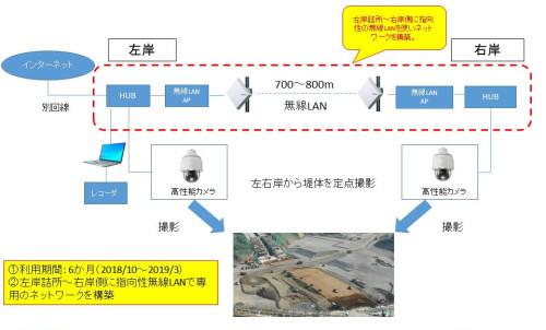 現場の画像をモニタリングするためのシステム構成図