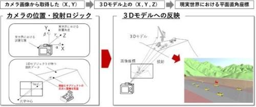 カメラ画像でとらえた重機を、ダムの3Dモデル上にリアルタイムに表示する方法。画像から重機のXY座標を取得し、ダム堤体の3Dモデル上に投射する