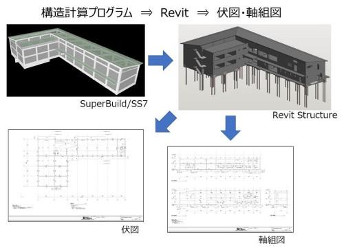 構造計算プログラムの計算結果をST-BridgeによってRevitに読み込み、伏図や軸組図の作成を効率化している
