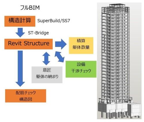 意匠、構造、設備をすべてBIMで設計した「フルBIM」のワークフロー