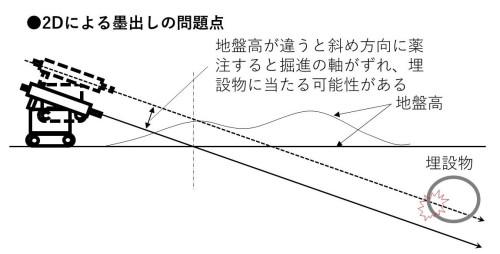 2Dによる墨出しシステムは、地盤高が設計と違っていたとき、ボーリングの軸がずれてしまう心配があった