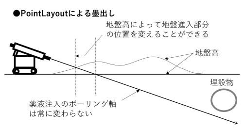 CIMモデルと測量機を連動させる「Point Layout」による墨出しは、地盤高が設計と違っていてもボーリングの軸線と地盤面の交点をリアルタイムに計算し、地盤進入部分の位置を墨出ししてくれるので、ボーリングの軸線は一定となる