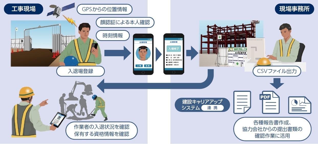 顔認証による入退場管理の仕組み。本人確認とともにGNSSによる位置情報や時刻も同時に出退勤データとして記録される
