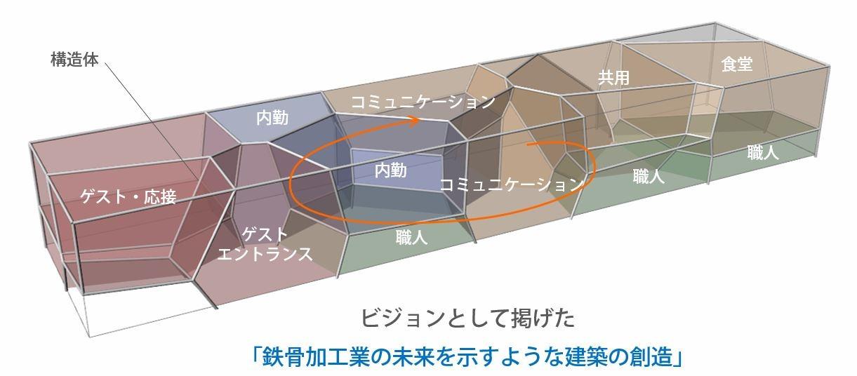 ボロノイ分割の手法で区切られたオフィスのダイアグラム。一般的なオフィスにはない3次元的に複雑なつながりが形成されている