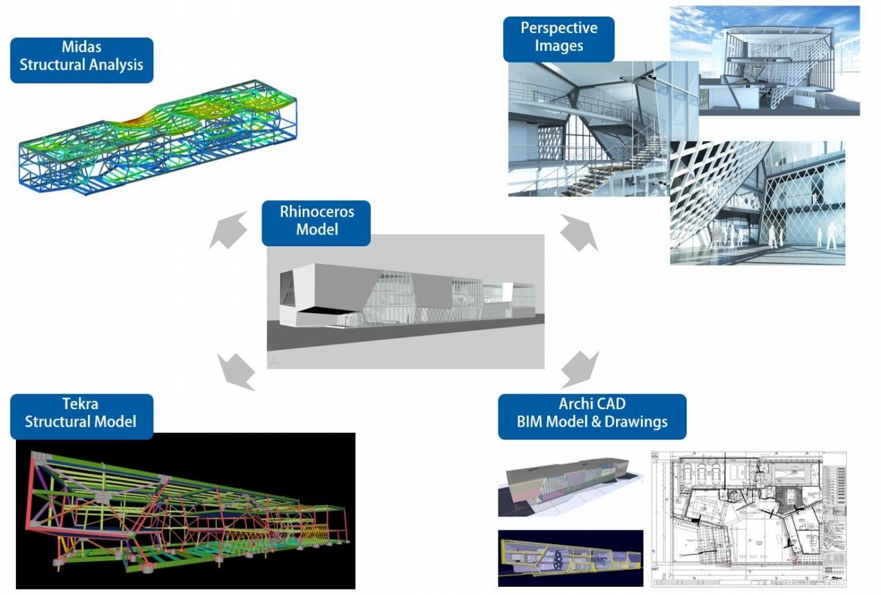 RhinocerosとGrasshopperで決定した3Dモデルは、意匠、構造、設備の各BIMソフトに引き継がれ、設計を進めた
