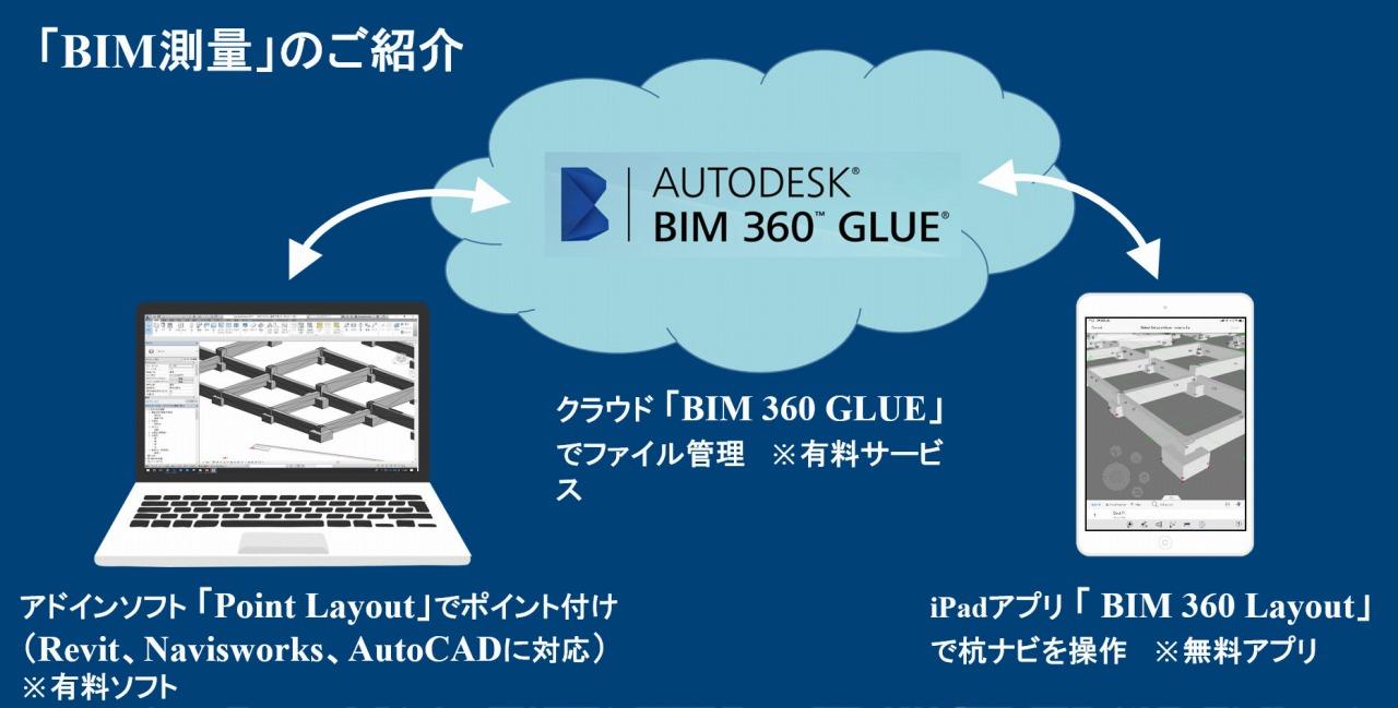 パソコンで作成した測点付きのBIMモデルは、クラウドシステム「BIM 360 Glue」(BIM 360 Cordinate) を通じてiPadにインプットされる