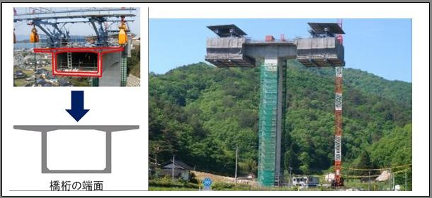 計測対象となる橋桁端面の形状(左)。張り出し架設によるコンクリート橋の建設現場(右)