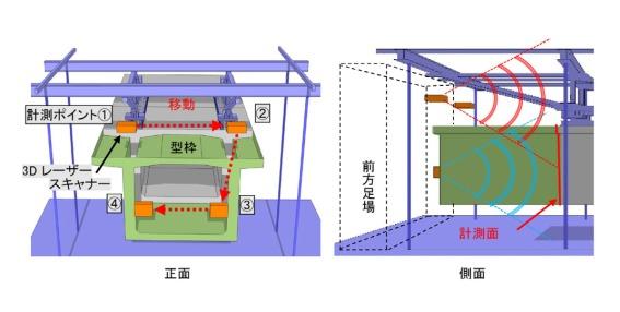 橋桁前面の上部、下部の左右①から④の場所にFocusS 350を据え付け、点群計測を行う