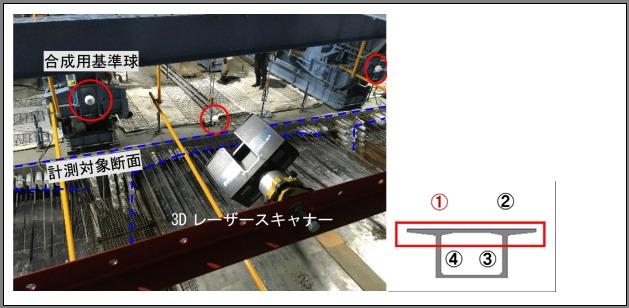 橋桁上部からの点群計測。FocusS 350を横向きに取り付け、点群を合成する基準球を計測