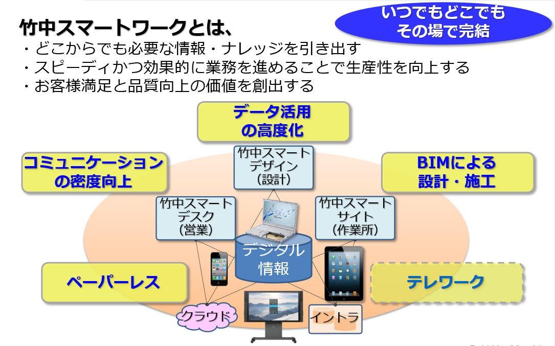 竹中スマートワークのイメージ図