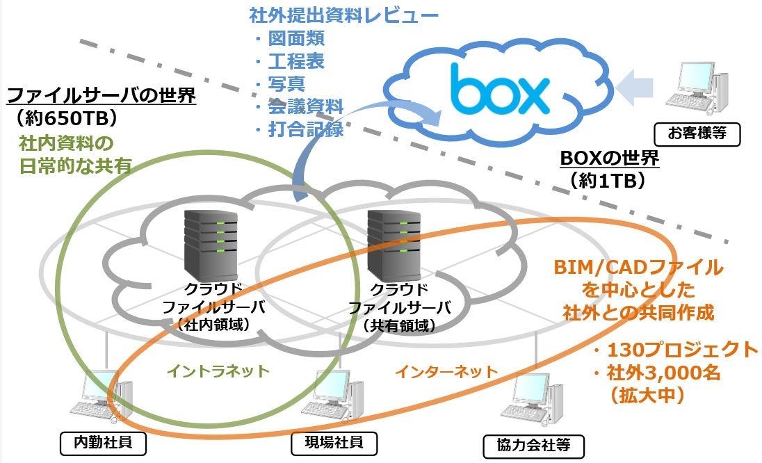 竹中工務店におけるBoxによる社外との情報共有イメージ