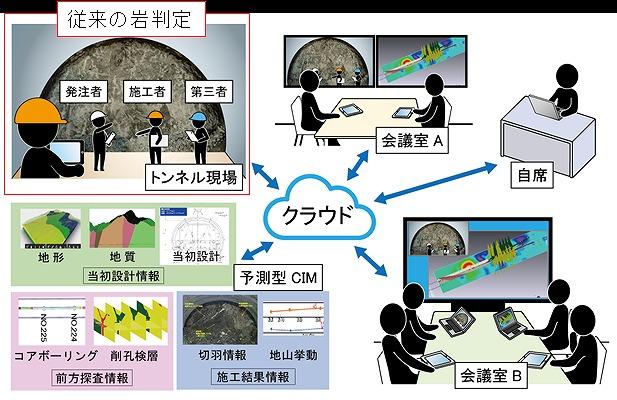 クラウドを利用した岩判定会議のイメージ