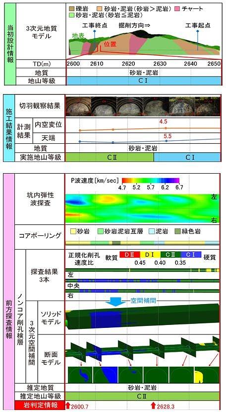 予測型CIMのデータから自動作成した岩判定帳票