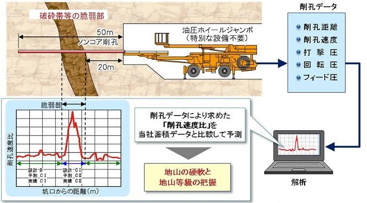 トンネルナビ探査イメージ