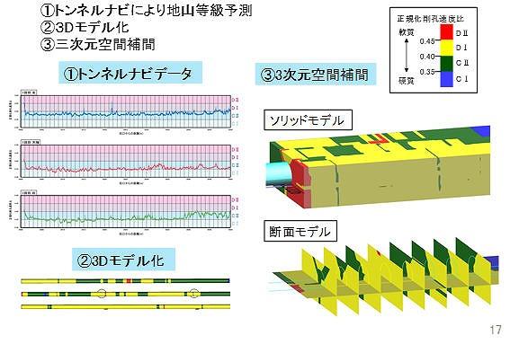 トンネルナビ結果の三次元空間補間モデル