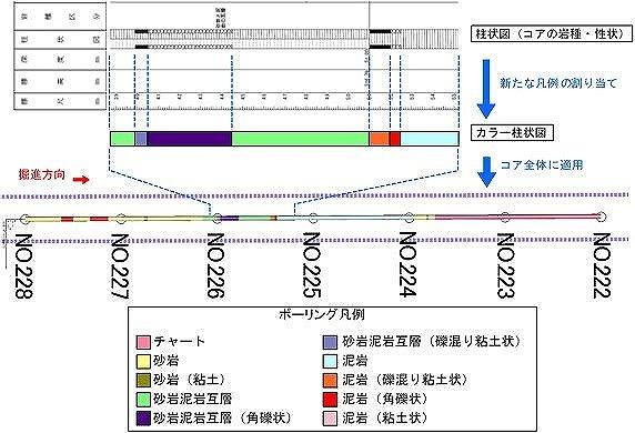 コアボーリングは円柱状の3Dモデルとして表示した