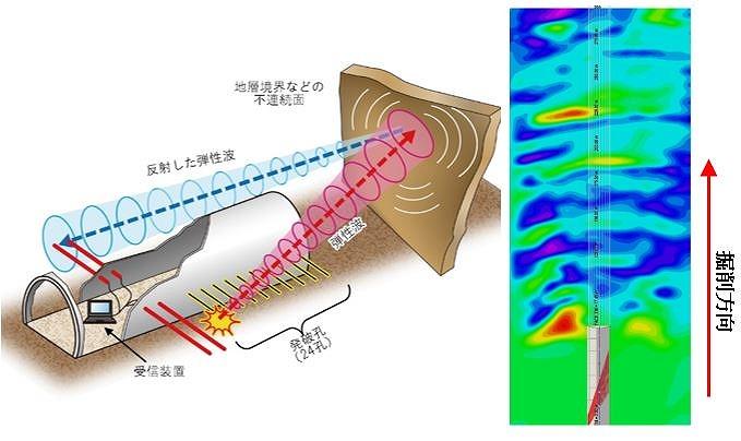 TSP303概要と三次元速度分布解析結果(水平断面)