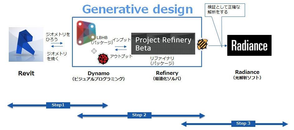 Revitから形状情報を受け取り、DynamoとRefineryがジェネレーティブデザイン手法によって最適解を求めていく