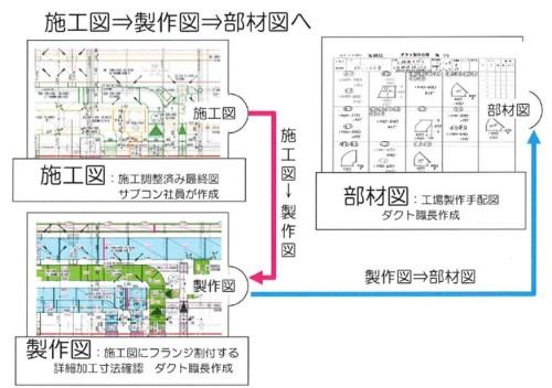 施工図をもらったダクト工場では、製作図、そして部材図まで詳細化していき、ようやくダクトの製作工程が始まる