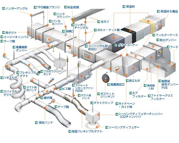フカガワの多岐にわたるダクト関連製品。これらの製品に対応するBIMパーツを作成している