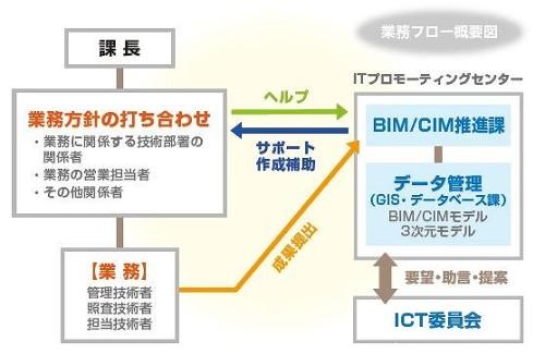 BIM/CIM推進課を中心とした社内の体制